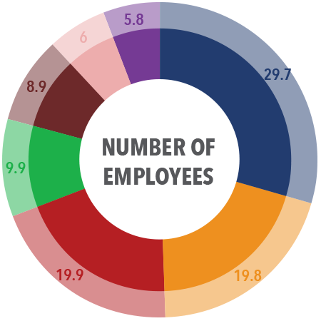 Membership by Number of Employees